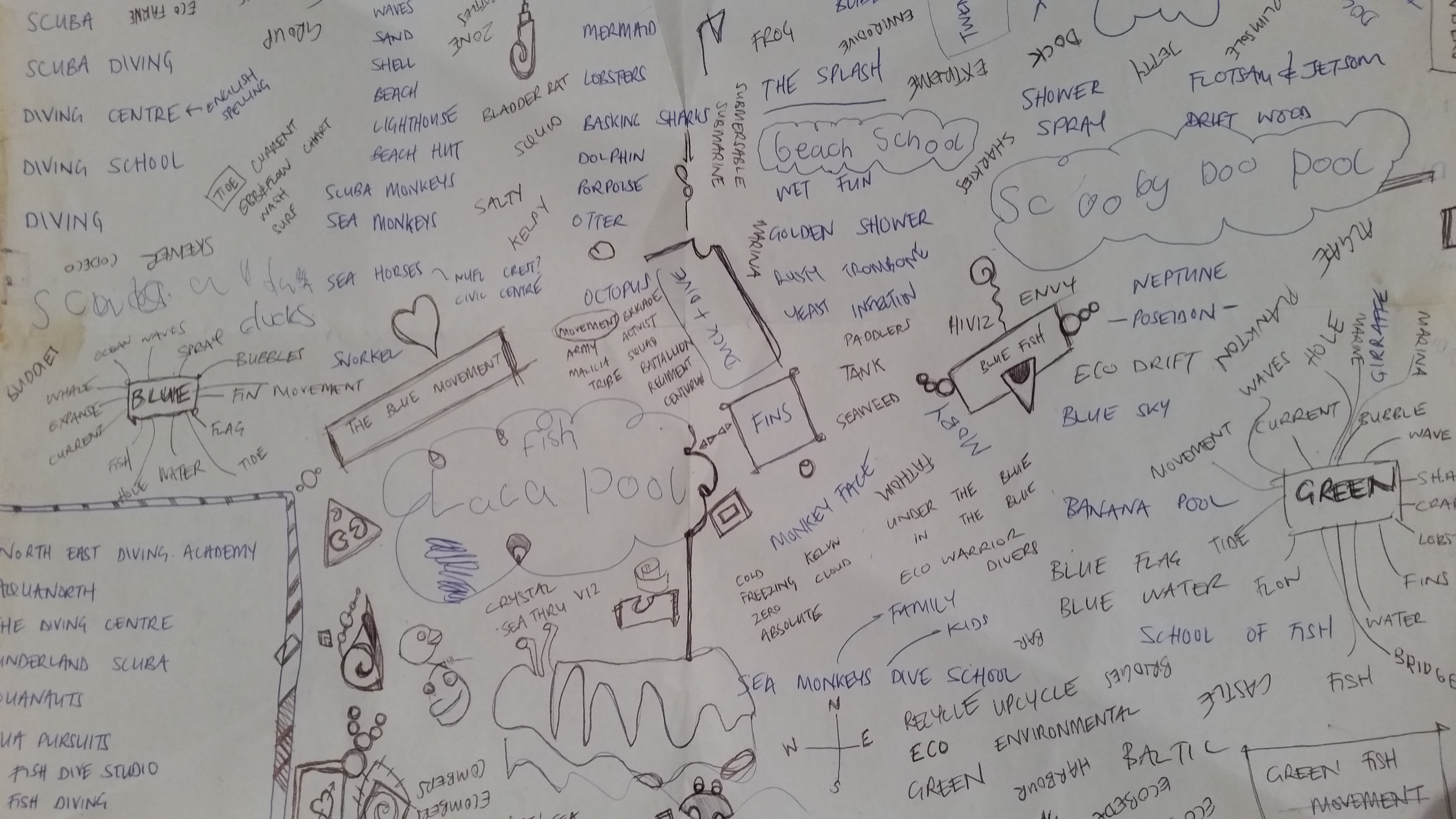 Mind map for inspiration